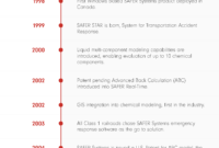 Our Story   Safer Systems For Independent Government Cost Estimate Template