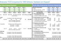 Total Cost Of Ownership With Regard To Total Cost Of Ownership Analysis Template